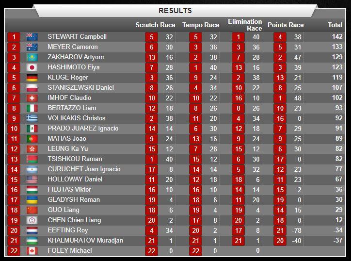 UCIトラックワールドカップ第4戦男子オムニアム