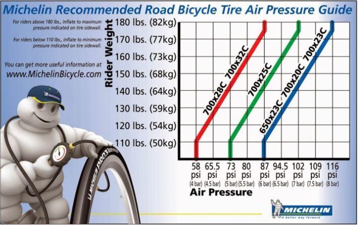 ミシュラン・ロードバイクタイヤ推奨空気圧