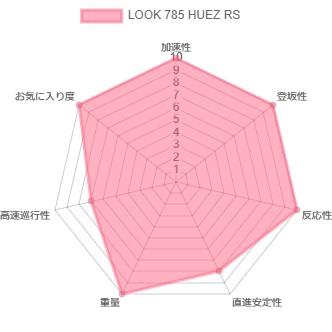 LOOK 785 HUEZ RS採点レーダーチャート