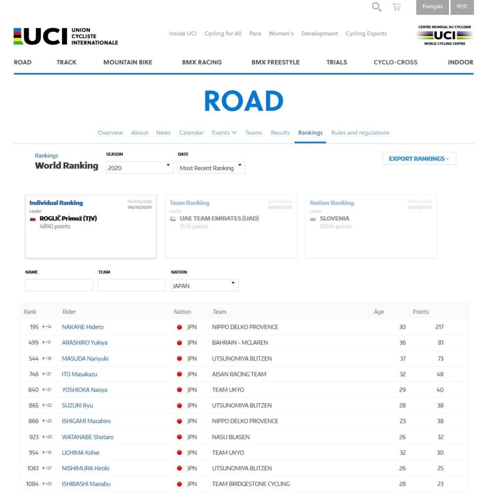UCIポイント日本人選手のランキング
