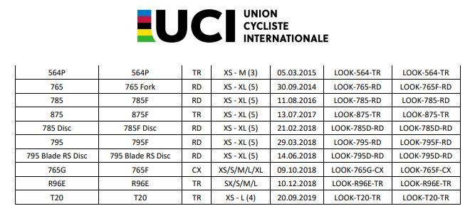 UCI認定フレームリストLOOK
