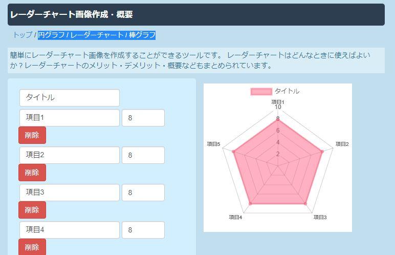 円グラフ ・レーダーチャート ・棒グラフ作成ツール