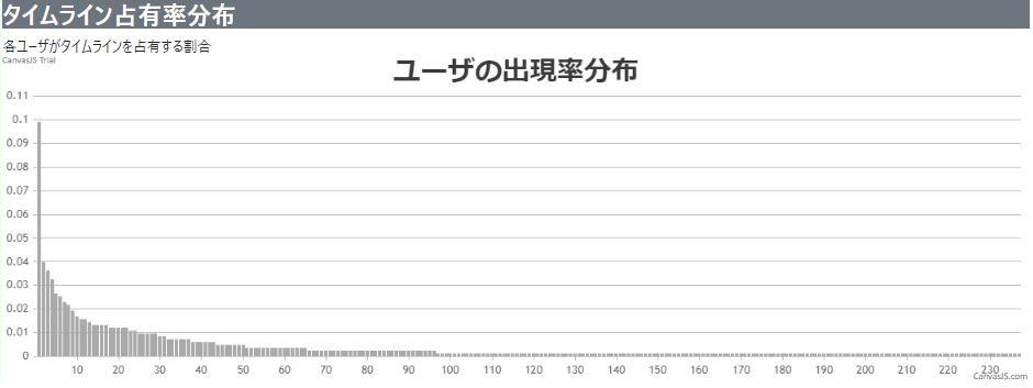 Twitterタイムライン占有率分布