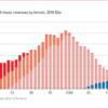 The strange revival of vinyl records | The Economist